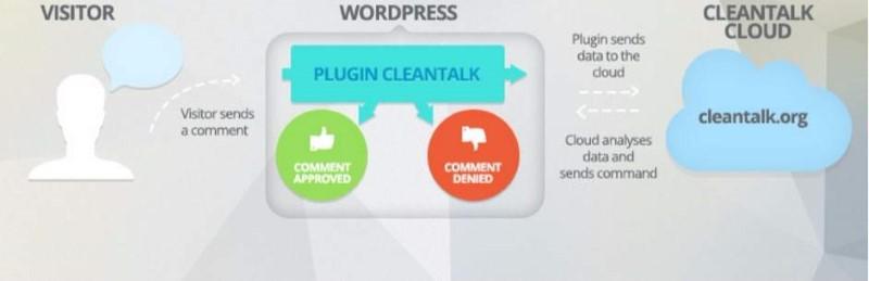 Spam FireWall, Anti-Spam by CleanTalk