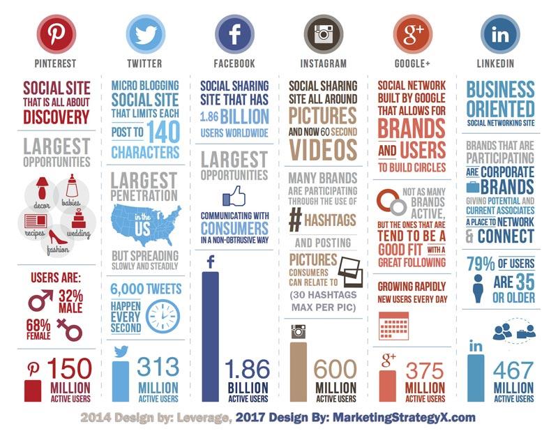 infografica-Social-Network-2017